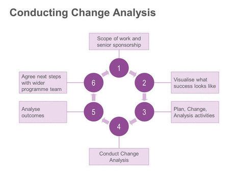 Change Analysis Framework: Single PPT Slide | Leadership and Change | Scoop.it