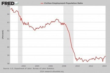 This Is What Employment In America Really Looks Like… | Gold and What Moves it. | Scoop.it