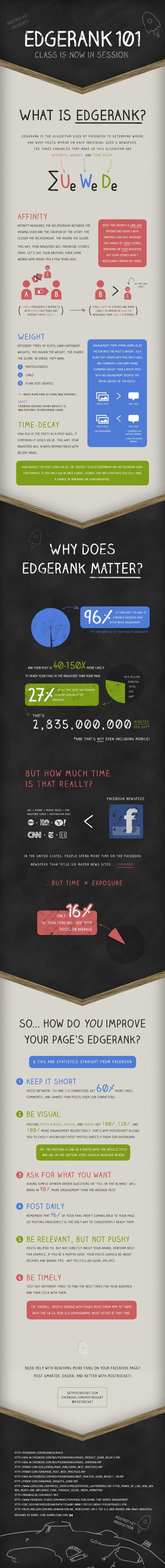 [Infographie] Comment fonctionne l'EdgeRank de Facebook ? [Part 1] | Social Media, etc. | Scoop.it