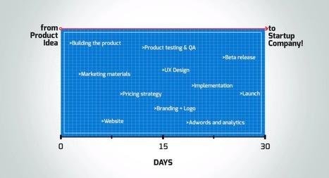 Twee startups in 30 dagen | Buzz on Bizz | Scoop.it