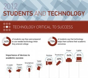 Undergraduate Students and Information Technology [Infographic] | Educational Apps & Tools | Scoop.it