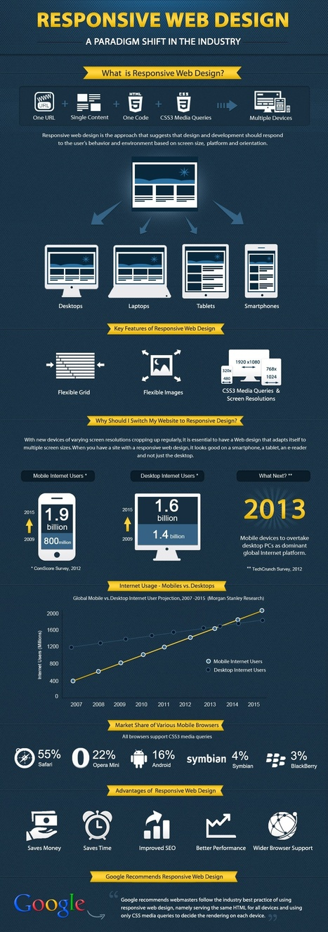 Responsive Website Design & Web 3.0 [Infographic] | Resources for DNLE for 21st Century | Scoop.it