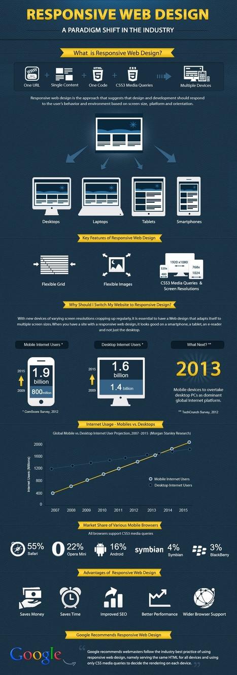 Responsive Website Design & Web 3.0 [Infographic] | WebsiteDesign | Scoop.it