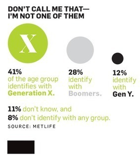 5 Reasons Marketers Have Largely Overlooked Generation X | Retail marketing branding and consumer trends | Scoop.it