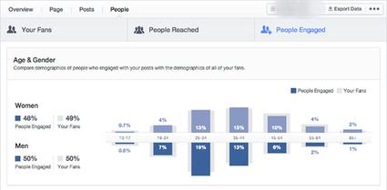 Facebook Analytics: ecco cosa trovi nei nuovi Insights   Facebook Daily   Scoop.it