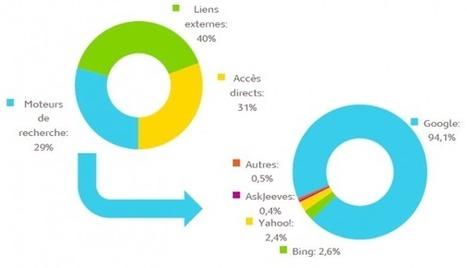 Web Analytics: en mai 2014 le moteur de recherche Yahoo! revient   Médiamétrie-eStat   Le Web Analytics par Médiamétrie   Web-analytics-et-web-marketing   Scoop.it