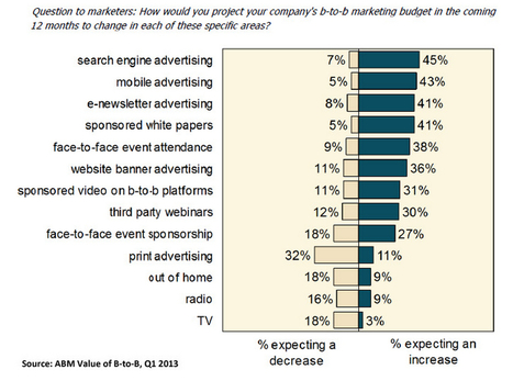 Change expected in #B2B marketing budget | webmarketing | Scoop.it
