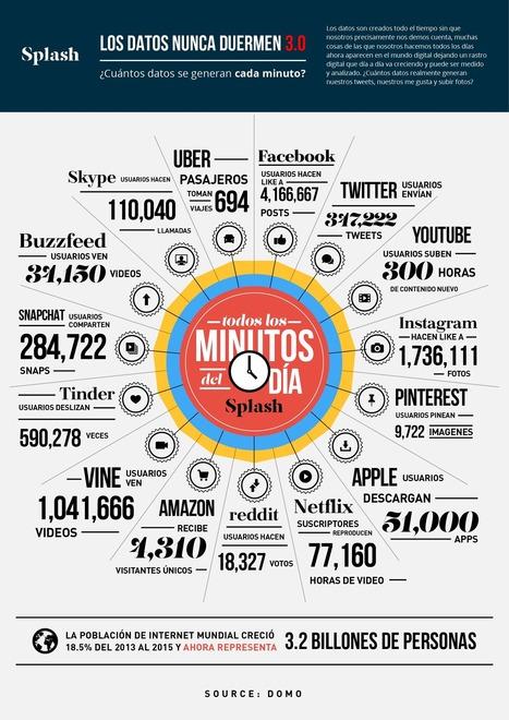 Cuántos datos se generan en Internet cada minuto #infografia #infographic #socialmedia   Redes sociales y Social Media   Scoop.it