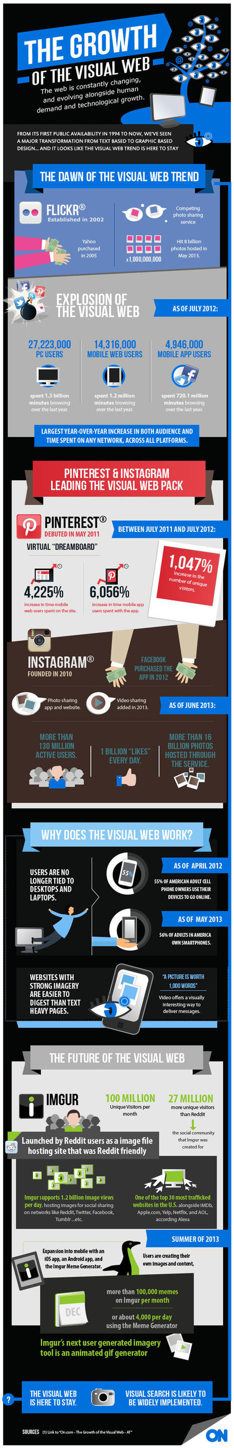 The Facts and Figures on the Power of Visual Content Marketing ... | Marketing Thoughts & Ideas | Scoop.it