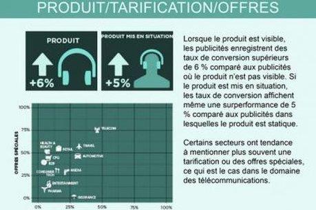 Infographie : l'impact de la création publicitaire sur la performance des campagnes | Publicité online | Scoop.it