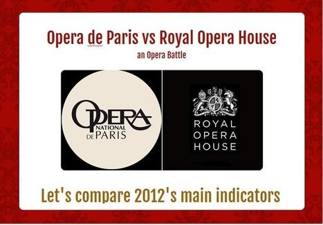 Opera de Paris versus Royal Opera House : a battle of opera indicators - | digital technologies in classical music & opera | Scoop.it