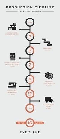 Timelines for Transmedia | Cabinet de curiosités numériques | Scoop.it