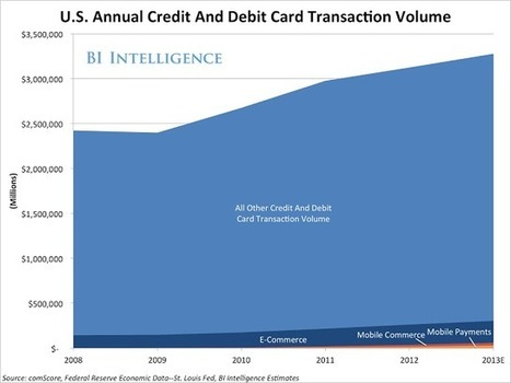 Bank Marketing Strategy: Mobile Payments Growth: Just The Tip of The Iceberg? | Social Media and the effects on Business | Scoop.it