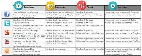 Comment mesurer votre efficacité sur les réseaux sociaux | Webmarketing & Social Media | Scoop.it