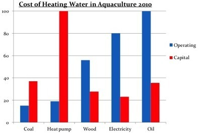 Heating and Cooling Process Water in Land-Based Aquaculture | Aqua Production Systems Inc. | Aquaponics~Aquaculture~Fish~Food | Scoop.it