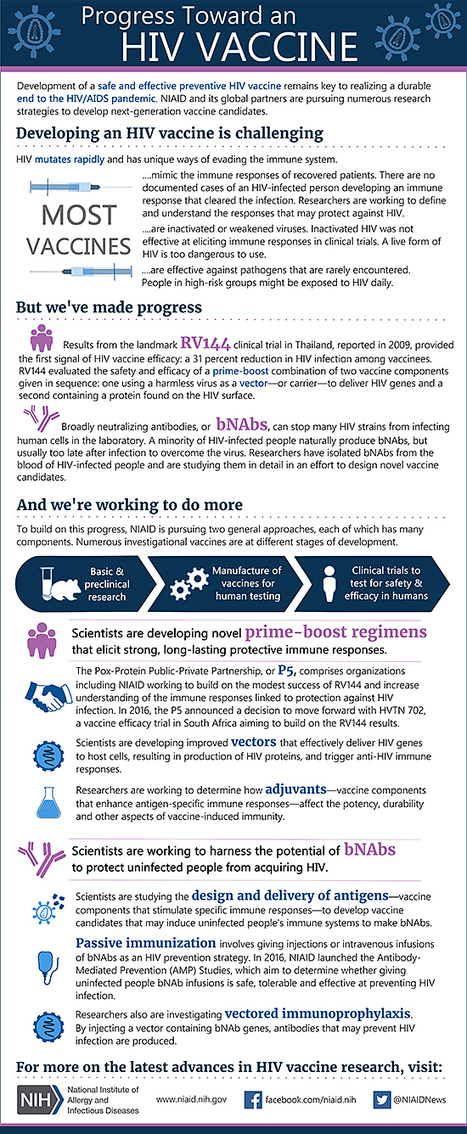 Infographic: Progress Toward an HIV Vaccine | Virology News | Scoop.it
