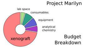San Diego Researcher Crowdfunding Patent-Free Cancer Drug - Times of San Diego   Antonio Bucci CEO GrupoTreinar   Scoop.it