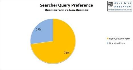 Comment les internautes formulent-ils leurs requêtes de recherche ? - #Arobasenet.com | Référencement internet | Scoop.it