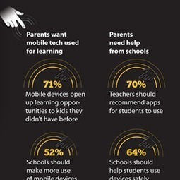 Infographic: Parents Agree Mobile Devices Can Make Learning Fun | smith edu204 | Scoop.it