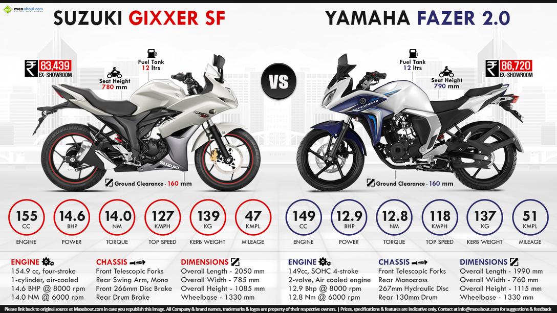 Yamaha Fazer Fi V Vs Suzuki Gixxer Sf