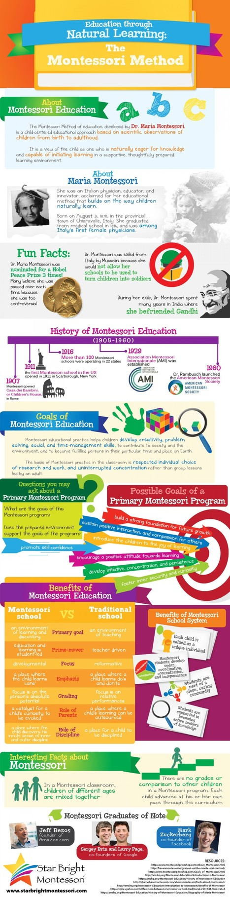 Education Through Natural Learning (Montessori) Infographic | Montessori education | Scoop.it