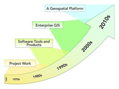 Transforming ArcGIS into a Platform | Esri Insider | Imagem Agricultura e Floresta | Scoop.it