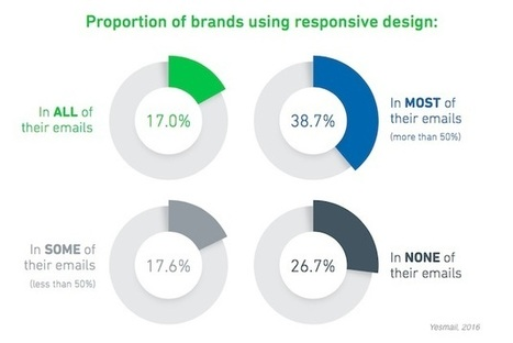 The Impact of Responsive Design on Email Engagement | CRM | Scoop.it