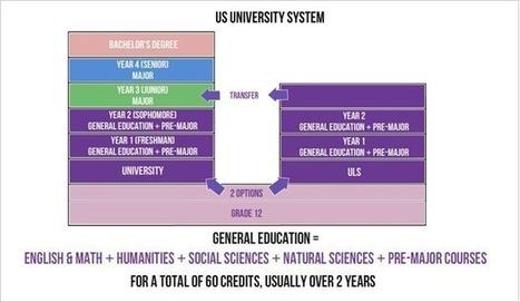 US University System - UlsEdu.com | International Education | Scoop.it