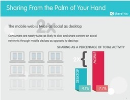 When It Comes To Social Media Sharing, Mobile Rules | Social Media | Scoop.it