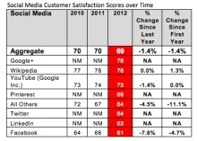 Facebook users not as satisfied as Google+ users | All things Google+ | Scoop.it