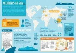Infographic: World's Most Dangerous Seas | Global Logistics Trends and News | Scoop.it