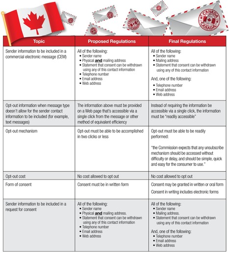 Canadian Anti-Spam Legislation: The Revised Regulations | Nonprofit Communications in Canada | Scoop.it