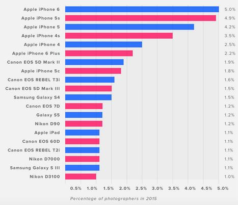 Flickr, la fotocamera più diffusa nel 2015 è quella dell'iPhone | Cose da fotografi | Scoop.it