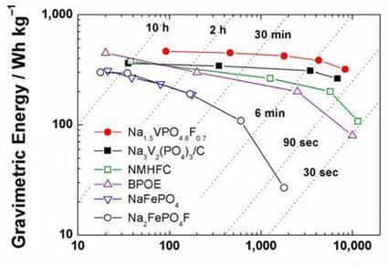 Sodium-ion battery cathode has highest energy density to date | Malaysian Youth Scene | Scoop.it