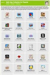 The iPad App Starter Kit Collection by Andrew Goodgame | ipadseducation | Scoop.it
