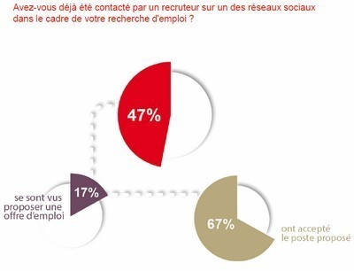 Emploi : les réseaux sociaux plébiscités par les commerciaux... et les recruteurs | Metiers du Web | Scoop.it