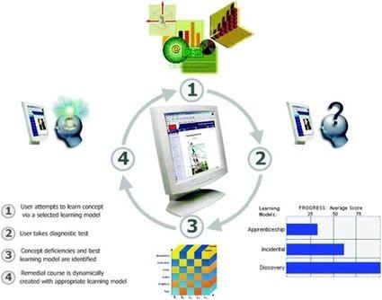 Los MOOCs. de la talla única, a la personalización de los aprendizajes! | Educación a Distancia (EaD) | Scoop.it