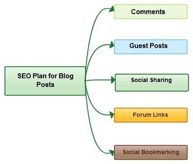 Creating a Custom SEO Plan for Your Small Business | Social Media Marketing | Scoop.it
