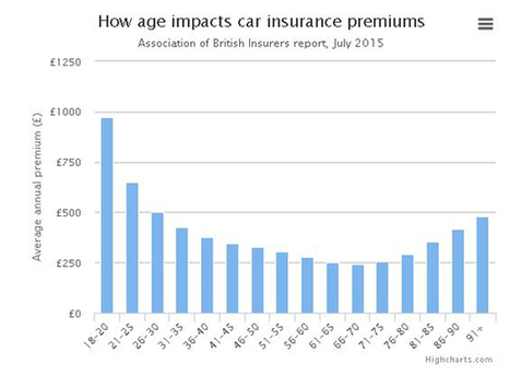 Over-50s pay the price as safest young drivers gain from 'black box' car insurance - Telegraph | Consumer Intelligence | Scoop.it
