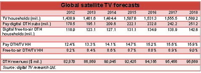 One in four homes to own a satellite dish by 2018 | Audiovisual Interaction | Scoop.it