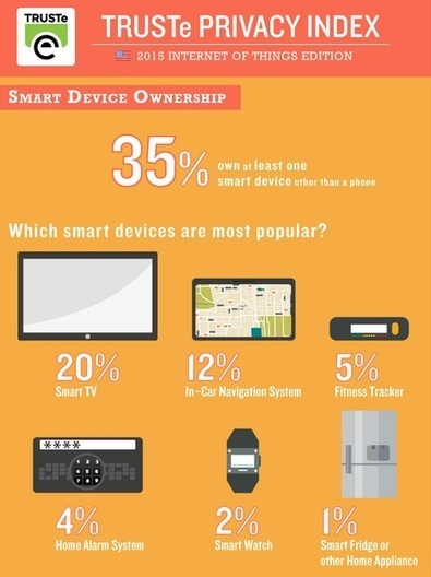 Majority of Consumers Want to Own the Personal Data Collected from their Smart Devices [SURVEY] » TRUSTe Blog | project specific | Scoop.it