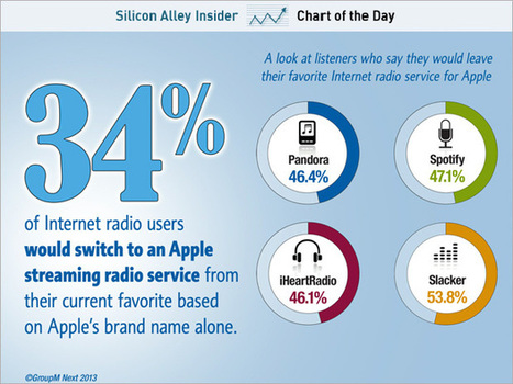 CHART OF THE DAY: People Are Surprisingly Interested In iRadio | Communication Digital x Media | Scoop.it