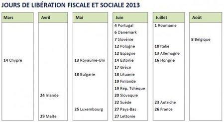 Institut économique Molinari | En 2013, le salarié moyen français travaillera jusqu'au 26 juillet pour financer les dépenses publiques - La France détient, avec la Belgique, le record de la taxatio... | Fiscalité | Scoop.it