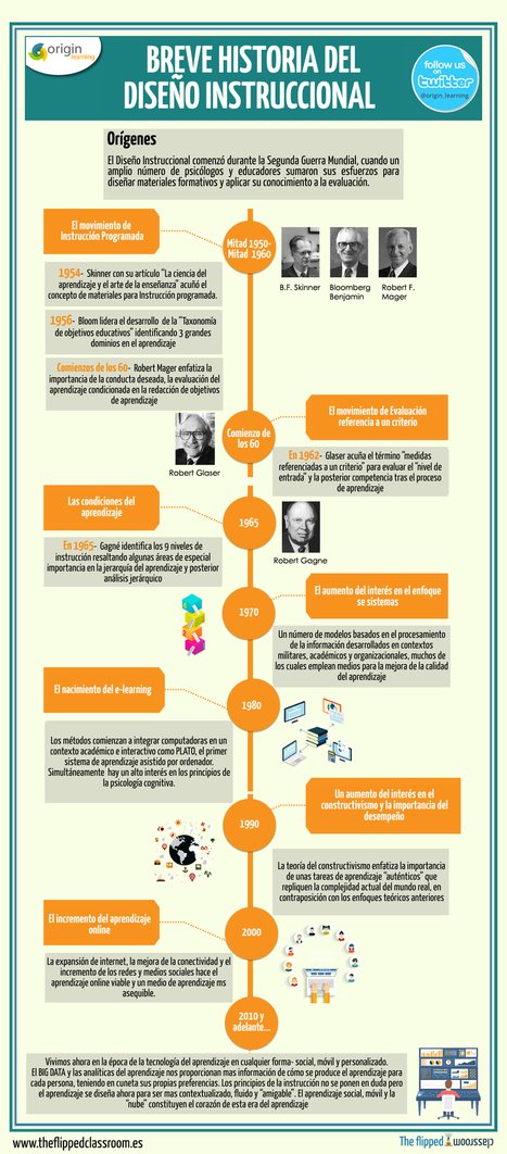 Historia del Diseño Instruccional #infografia #infographic #education | Aprendiendoaenseñar | Scoop.it
