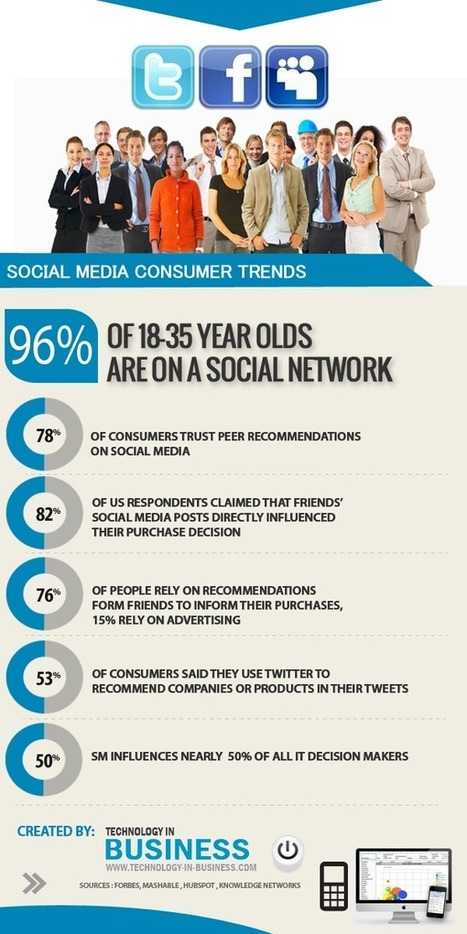 Social Media Consumers & Trends Update [Infographic] | Tracking Transmedia | Scoop.it