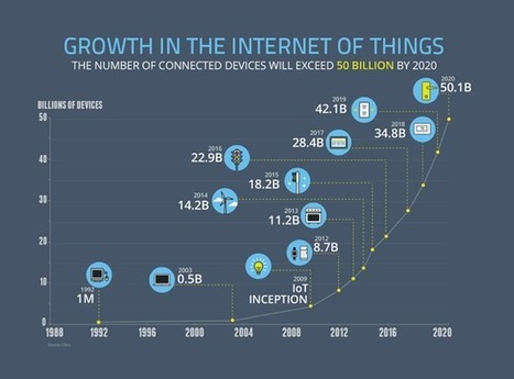 Growth of the Internet of Things | Cool Infographics | #eHealthPromotion, #web2salute | Scoop.it