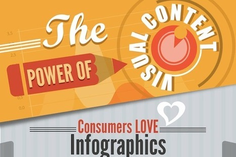 Why Visual Content Marketing Delivers Results [Infographic] | SEJ | better brand engagement | Scoop.it