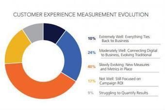 Marketers Are Changing Their Approach to Measuring Customer Experience | digitalNow | Scoop.it