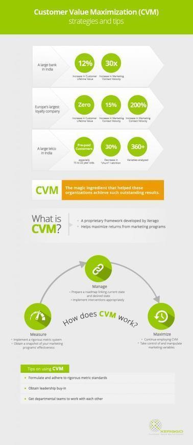 Customer value maximization strategies and tips | Digital Marketing | Scoop.it