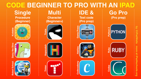 Coding on iPads - Beginner to Pro - IPAD 4 SCHOOLS | iPads in Education | Scoop.it